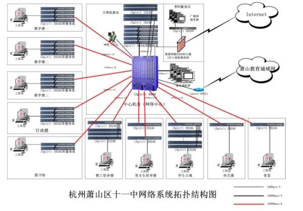 3,网络拓扑结构