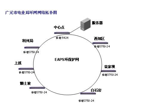 计算机网络网状拓扑结构图