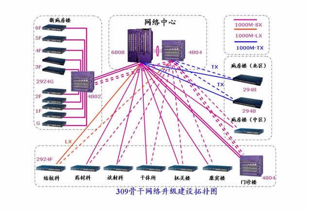 用来为各楼层交换机提供千兆骨干光纤接口以及核心