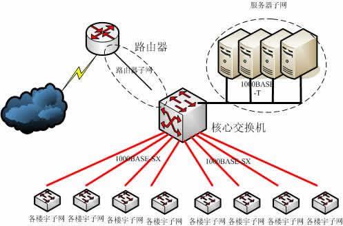 公司管理结构树形图