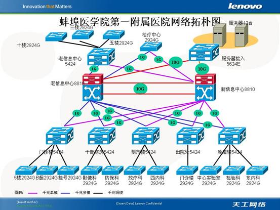 医院网络拓扑结构图